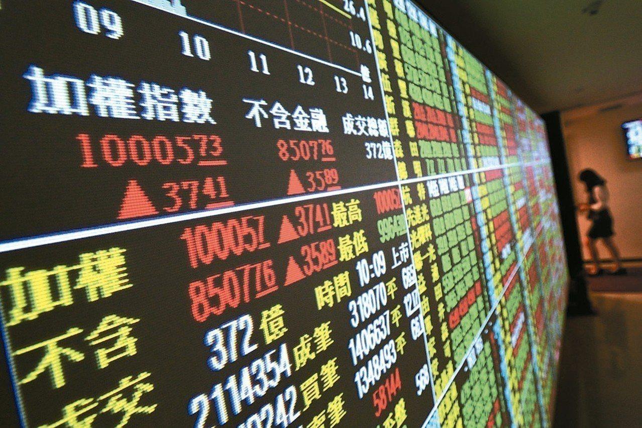 投資人認為分裂的美國國會是股市利多,激勵美股飆漲超過2%,法人認為,有利台股表現...