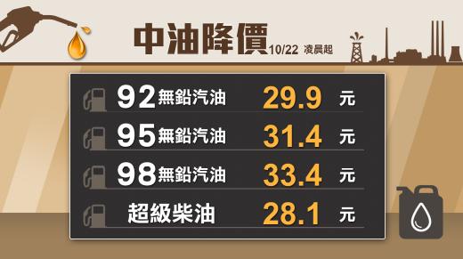 國際原油價格下跌,中油宣布從11月5日凌晨零時開始,各式汽油價格每公升調降0.3...