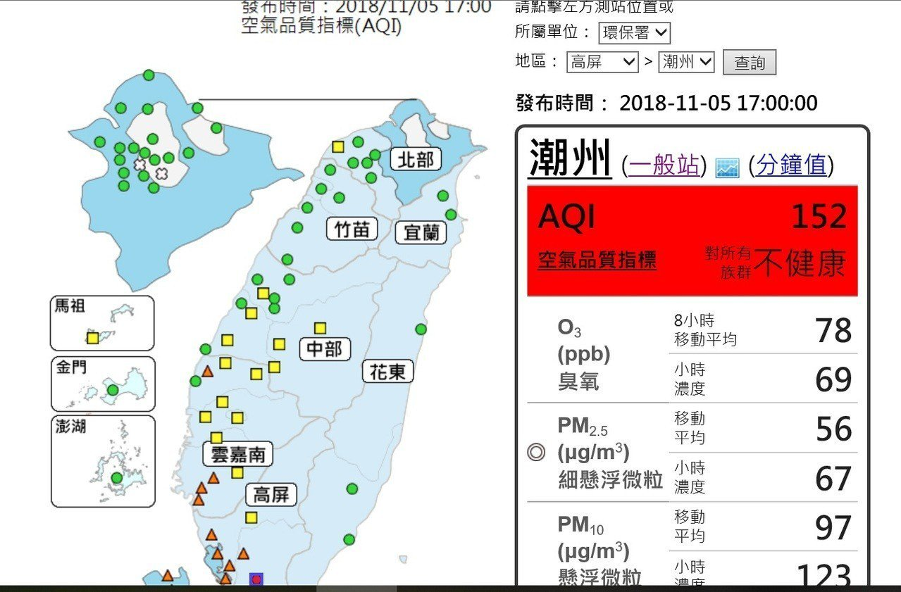 潮州地區今天下午5時的空氣品質已達紅色警示。記者翁禎霞/翻攝