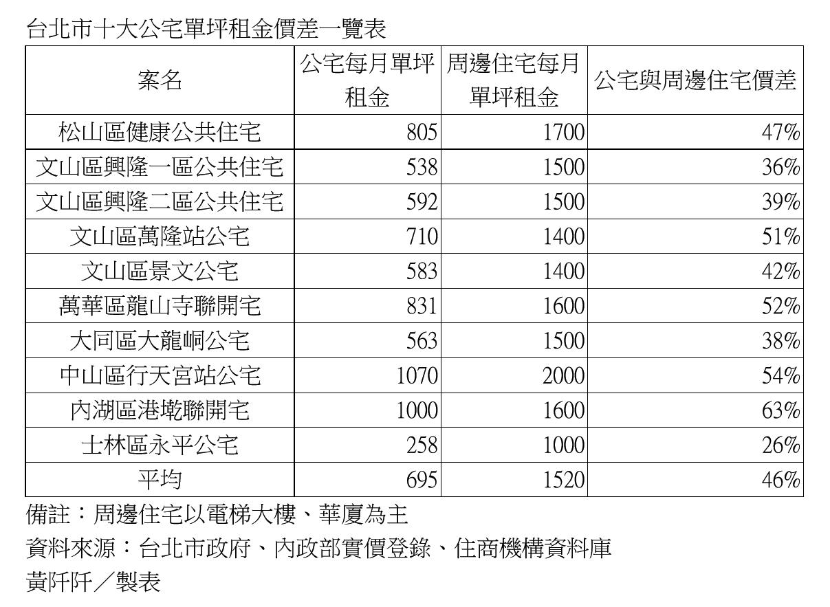 台北市十大公宅單坪租金價差一覽表