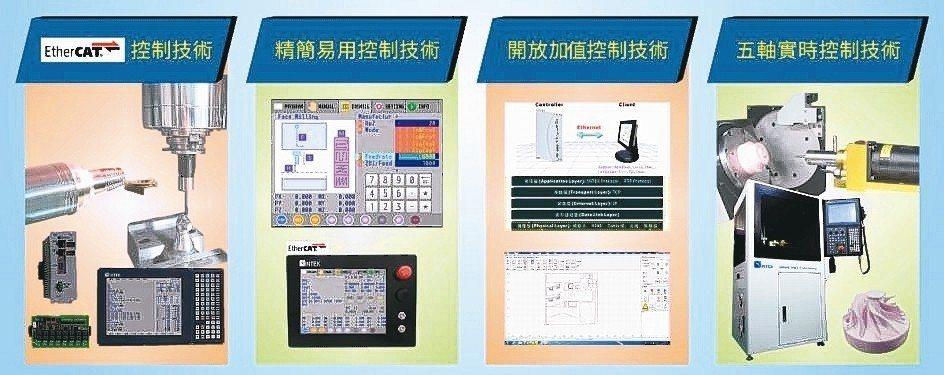 智研科技展出的CNC控制技術主題產品。 智研/提供
