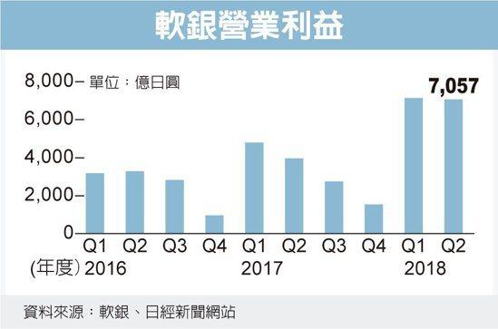 軟銀營業利益 圖/經濟日報提供