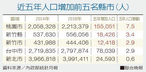 近五年人口增加前五名縣市(人)。