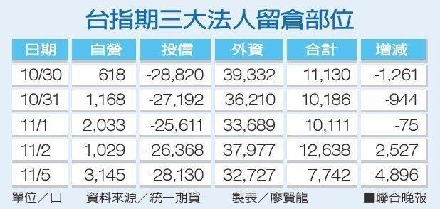 台指期三大法人留倉部位。資料來源/統一期貨;製表/廖賢龍