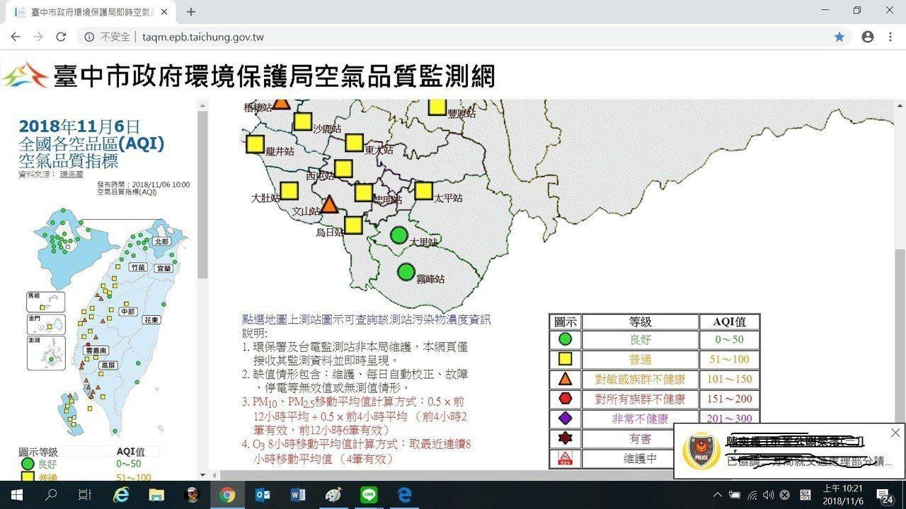 台中市政府的空氣監測圖顯示,上午多數地方是「普通」等級的黃色指標,梧棲和文山站則...