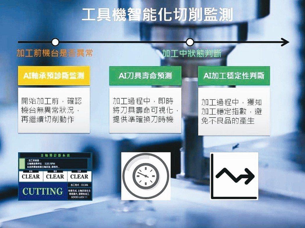 工具機智能化切削監測流程示意圖。 精機中心/提供