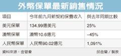 人民幣保單熱賣 大增11倍