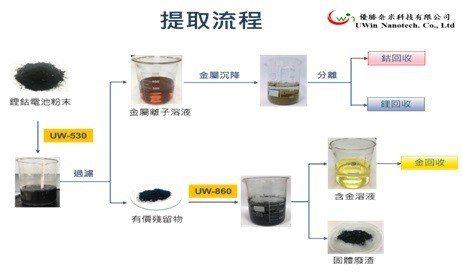 廢棄鋰鈷電池回收提取流程。 優勝奈米/提供