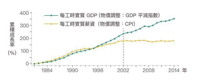 圖1、2002年以前,勞動生產力與實質薪資的成長走勢其實是亦步亦趨,然而2002...