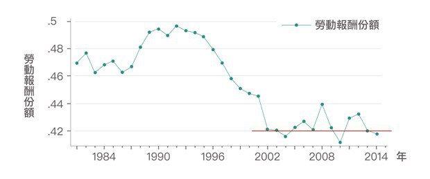 圖2、資料顯示,勞動報酬份額在2002年後停止下降趨勢,且在42%上下波動。