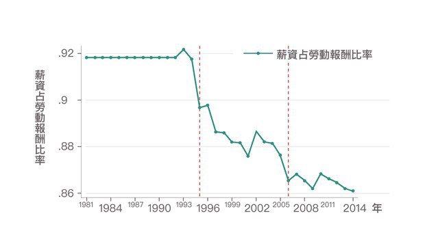 圖3、圖中顯示,「薪資報酬」比例逐漸下降,表示「非薪資報酬」比例一直上漲。