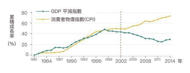 圖4、臺灣從2002年開始,GDP平減指數一直下跌,然而消費者物價指數(CPI)...
