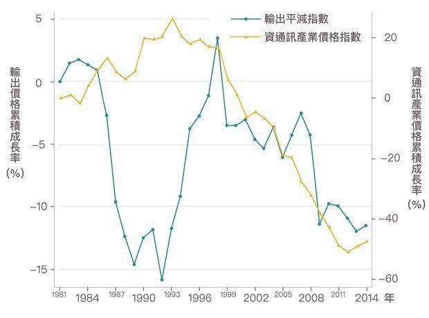 圖5。近二十年來臺灣的出口主要依賴「資通訊產業」,2000年之後由於資通訊產業激...