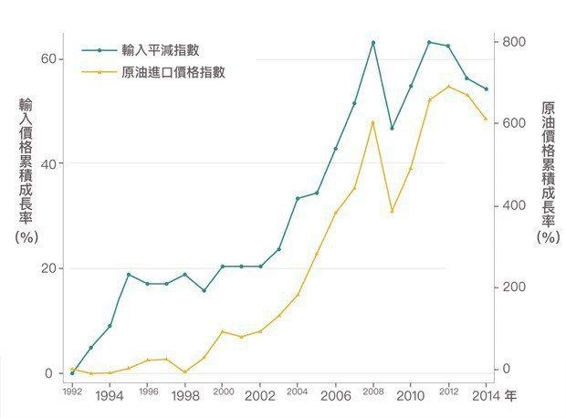 圖6。2002年之後,隨著原油進口價格上漲,輸入的物品價格也跟著上漲