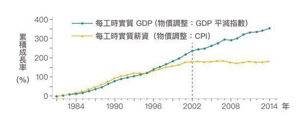 圖7、2002年後,實質GDP雖持續成長,卻是奠基在生產愈來愈低價的產品上。若G...