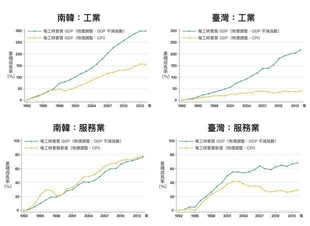 圖8、臺灣、南韓的工業部門,實質薪資的成長皆大幅落後實質GDP的成長。圖9、...