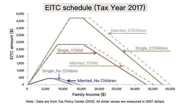 圖10、根據美國2007年EITC資料所繪製的圖表。有工作收入的家庭即可領到補貼...