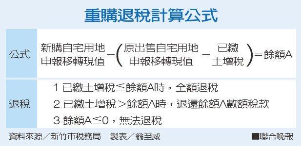 重購退稅計算公式資料來源/新竹市稅務局 製表/翁至威