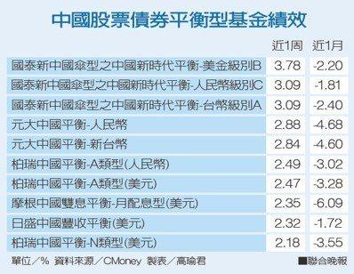 中國股票債券平衡型基金績效資料來源/CMoney 製表/高瑜君