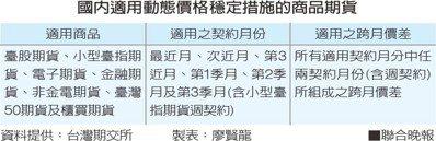 國內適用動態價格穩定措施的商品期貨資料提供:台灣期交所 製表:廖賢龍