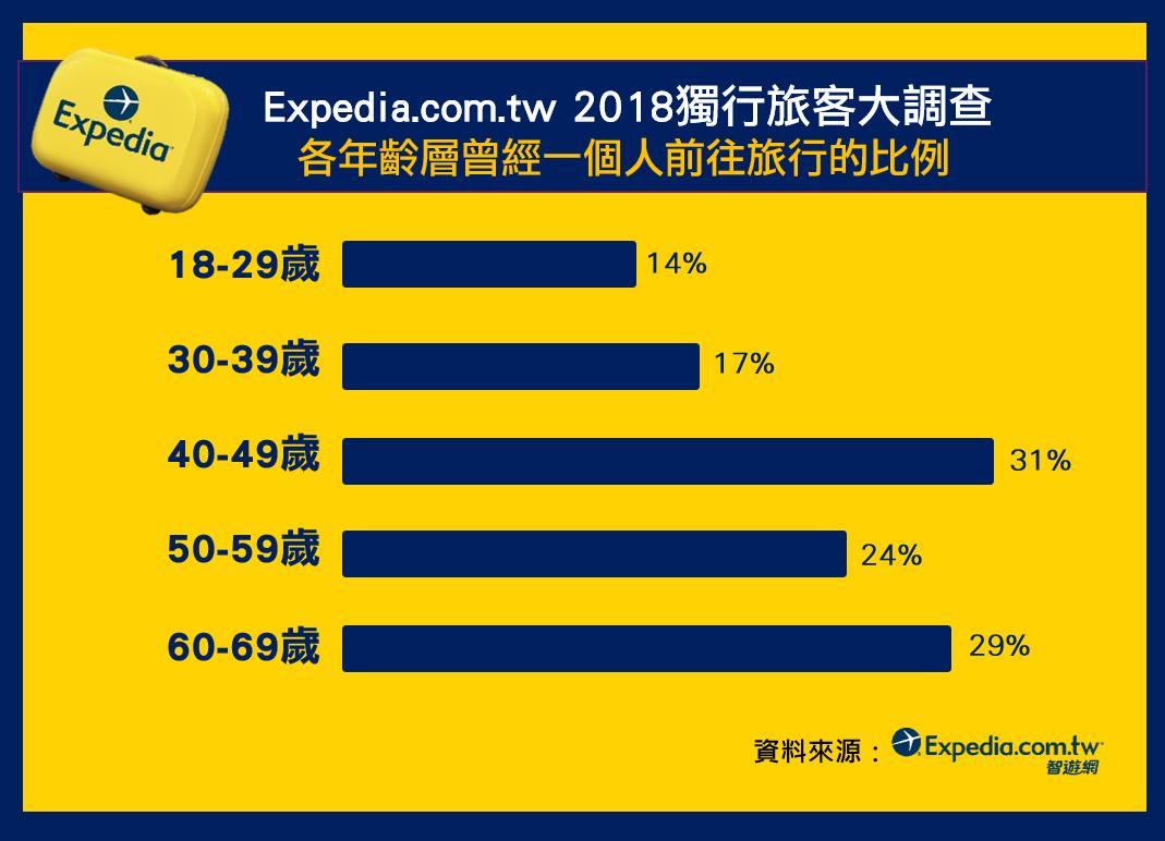 單身經濟崛起!調查發現,二成國人曾獨自旅行,40~49歲比例最高。圖/Exped...