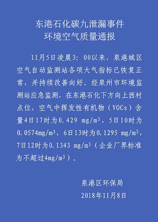 泉港區環保局8日空氣質量通報。(泉州市泉港區環保局官網截圖)