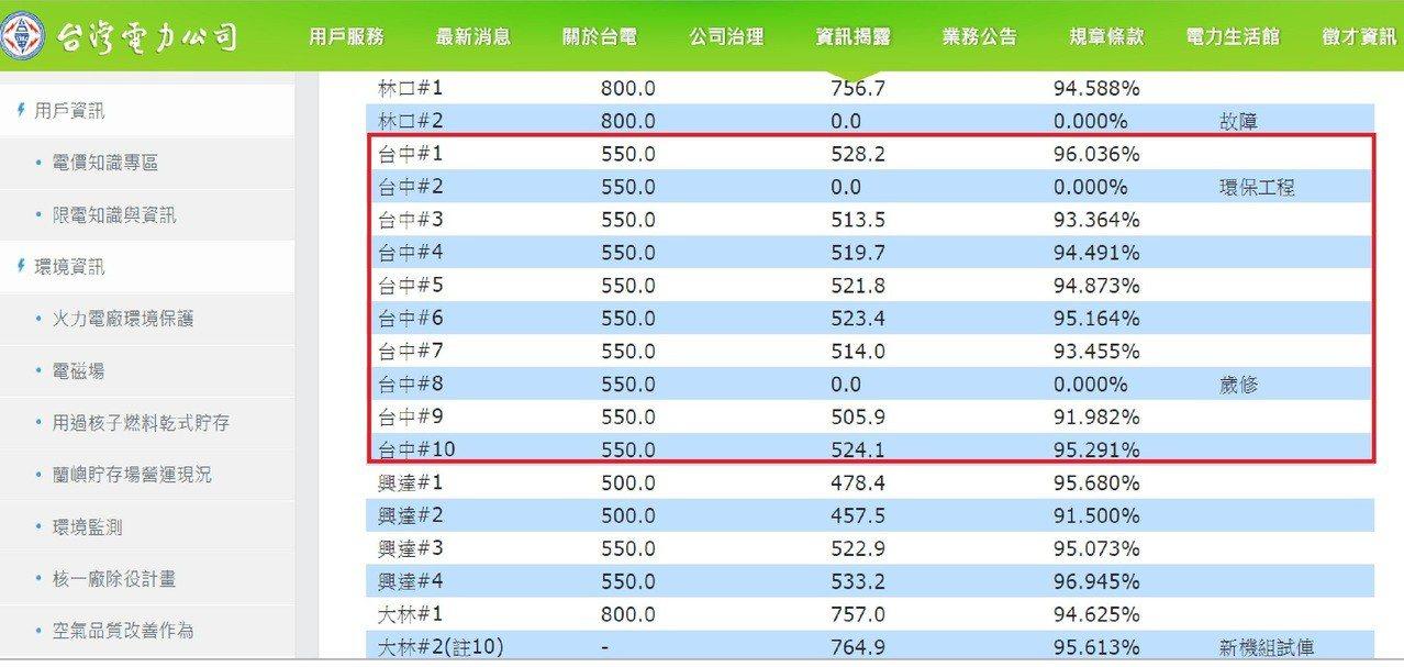 台灣健康空氣行動聯盟發現,台電台中火力發電廠從昨天下午3時開始,「火力全開」,除...