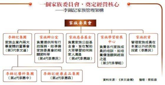 一個家族委員會,奠定經營核心—李錦記家族管理架構 圖表製作:蔡茹涵