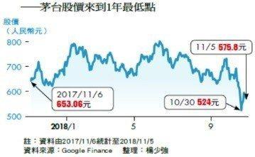 不過今年1月以來,中國的固定資產投資成長率不斷下降(見上圖)。今年上半年中國基建...
