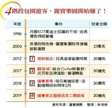 資料來源:麗寶樂園/整理:林洧楨