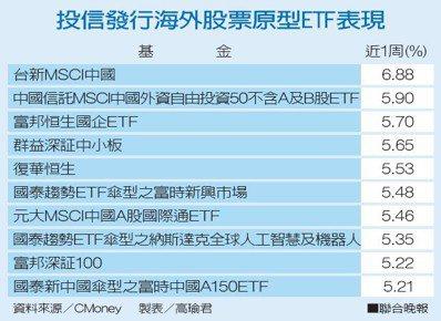 投信發行海外股票原型ETF表現資料來源/CMoney 製表/高瑜君
