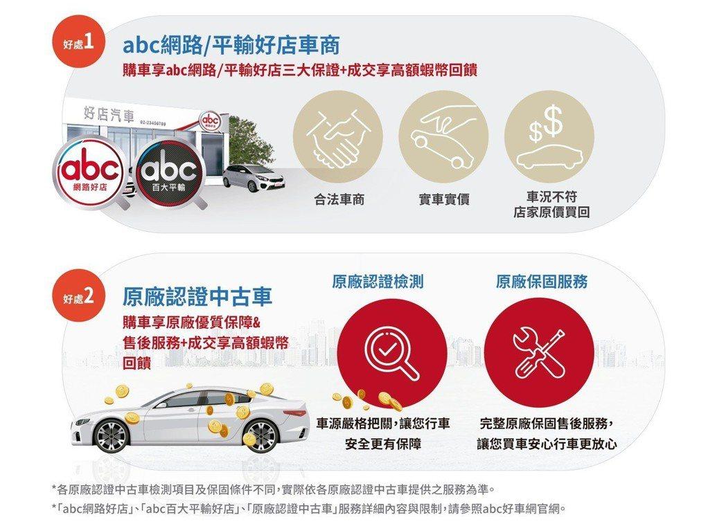 abc好車網在蝦皮商城的車輛皆為嚴格把關的「abc網路/平輸好店」、「各品牌原廠...