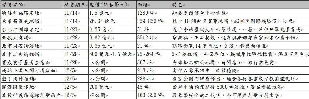 台灣金融資產服務公司/提供。