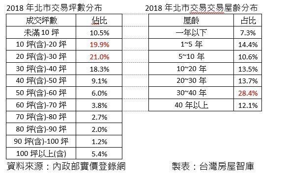 資料來源:台灣房屋