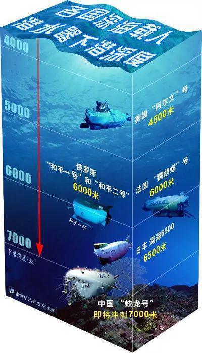 各國深海載人潛水器下潛深度。(新華社)