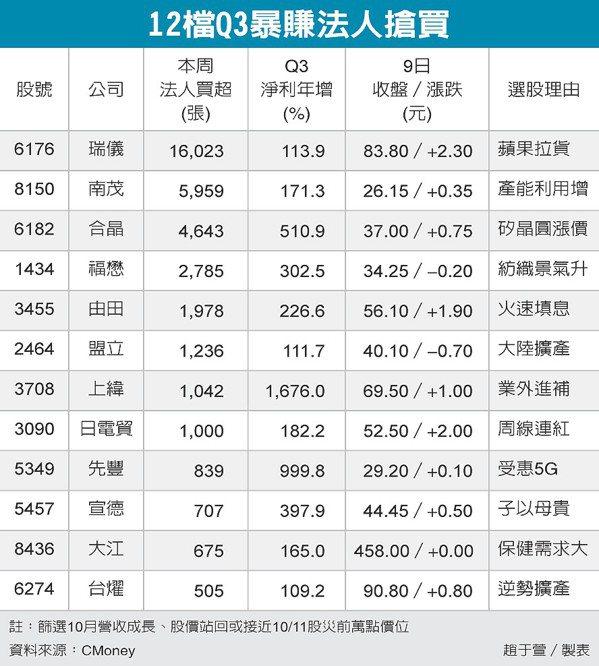 12檔Q3暴賺法人搶買 圖/經濟日報提供