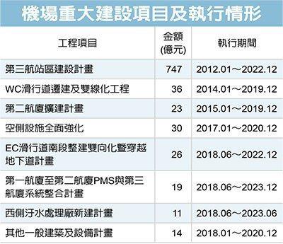 資料來源:桃園機場公司預算書、交通部、網站整理