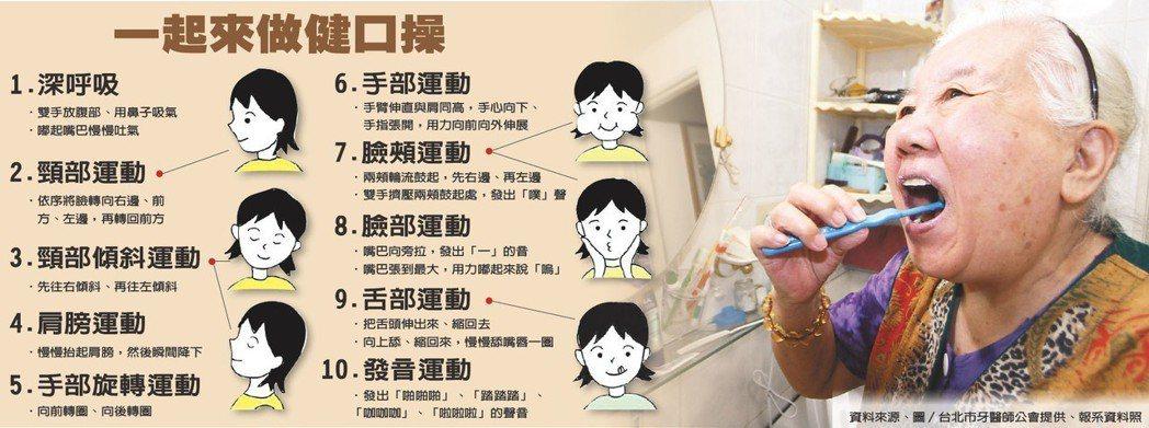 一起來做健口操資料來源/台北市牙醫師公會提供 圖/報系資料照