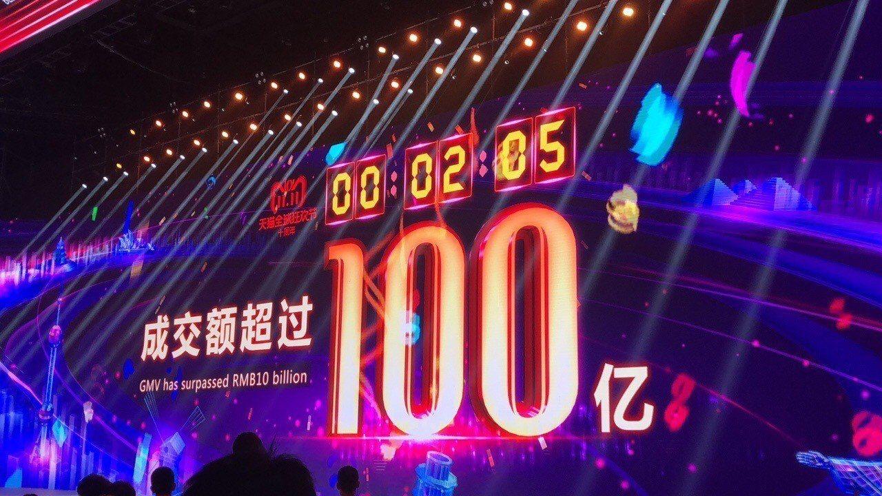 天貓2分05秒成交額破人民幣100億 ,刷新去年紀錄。特派記者林宸誼/攝影
