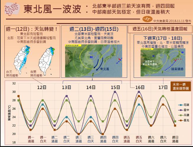 一張圖看一周天氣,東北風一波波。圖╱氣象局提供