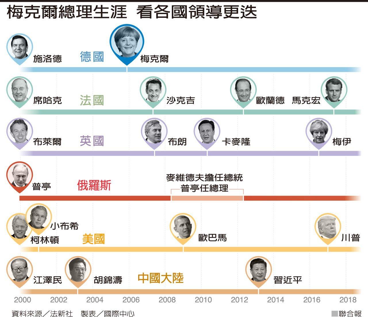 梅克爾總理生涯 看各國領導更迭 圖/聯合報提供