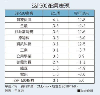 S&P500產業表現資料來源/CMoney,統計至2018/11/8。 製表...