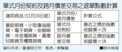 單式月份契約及跨月價差交易之退單點數計算資料來源/臺灣期交所 製表/廖賢龍