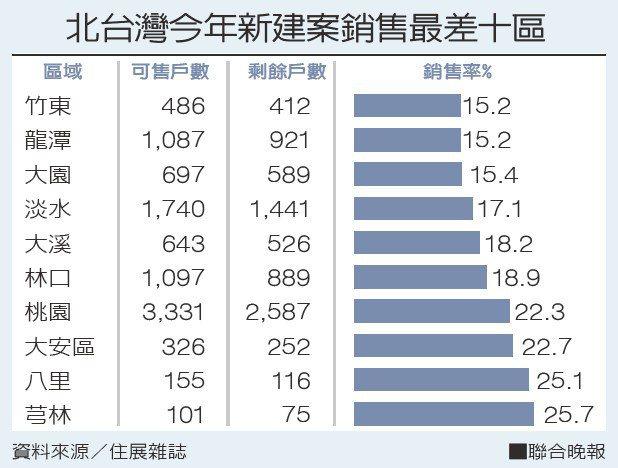 北台灣今年新建案銷售最差十區。 資料來源/住展雜誌