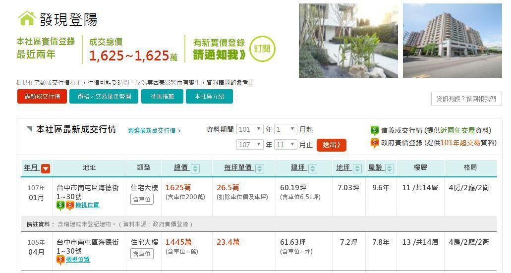 該社區近兩年的實價登錄。 圖翻攝/信義房屋