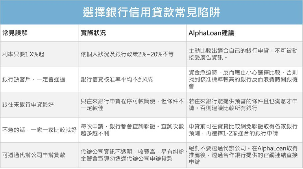 一般民眾對於信用貸款常見的誤解,與AlphaLoan實貸比較網的建議。 業者/提...