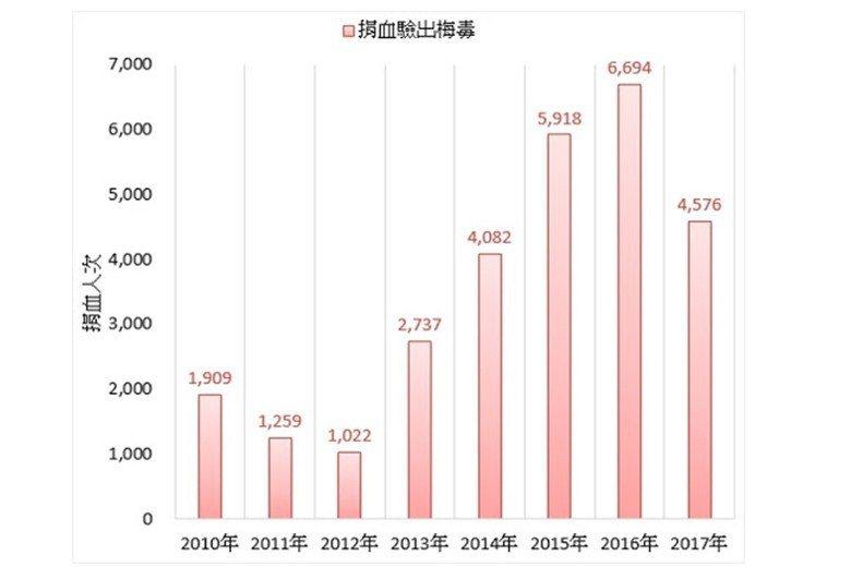 台灣近年來之捐血因檢出梅毒而不合格之人次變化。 圖/作者自製,來源/醫療財團法人...