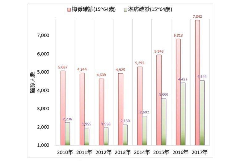 性病確診人數變化,僅取捐血年齡之數據,詳參註5。 圖/作者自製,來源/台灣地區法...