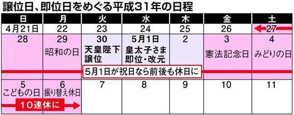 慶祝日皇明仁退位與新日皇登基,日本明年4月27日至5月6日出現10連休。圖/取自...