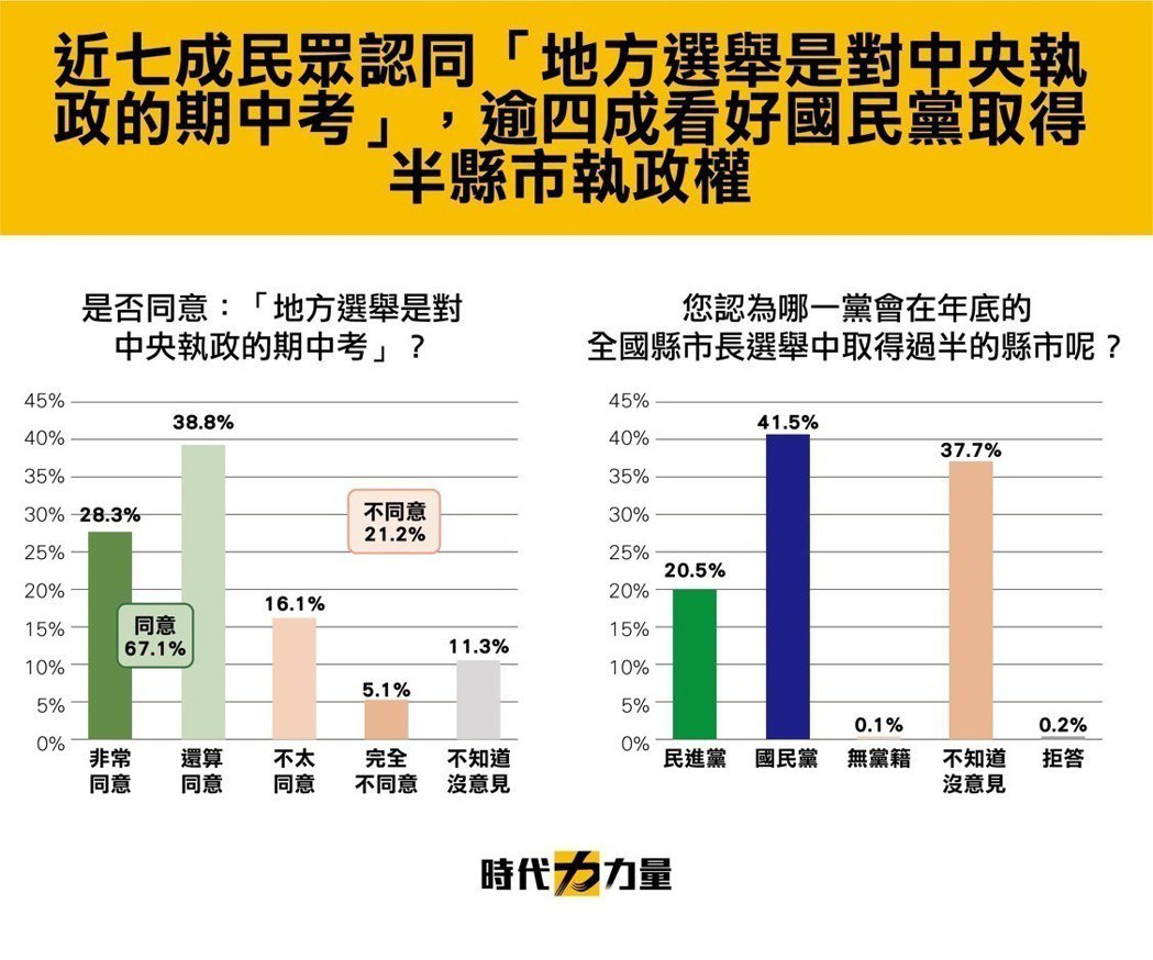 超過四成民眾看好國民黨將取得逾半縣市執政權。圖/時代力量提供